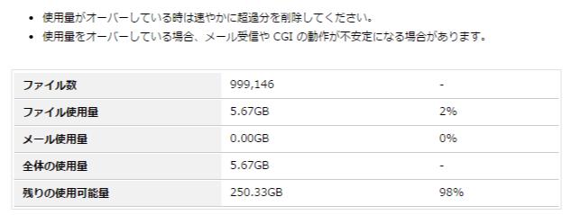 heteml コントロールパネル   ディスク使用量021322時