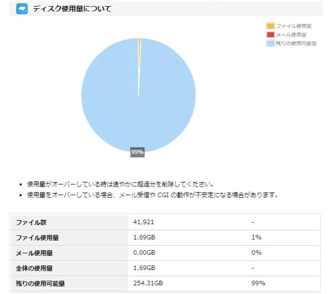 heteml コントロールパネル   ディスク使用量20140223