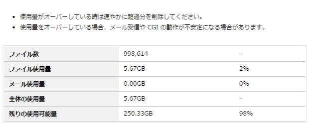 heteml コントロールパネル   ディスク使用量021409時